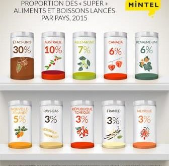 mintel_superaliments_par_pays